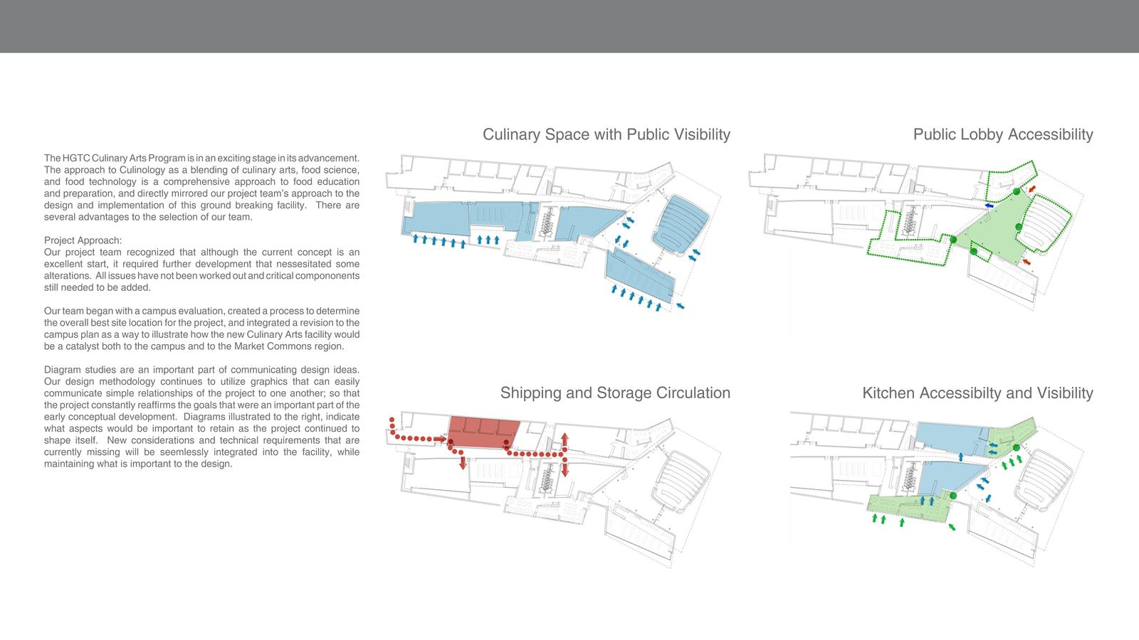 Hgtc Campus Map.Hgtc Culinary Arts Center Portfolio Inform Studio